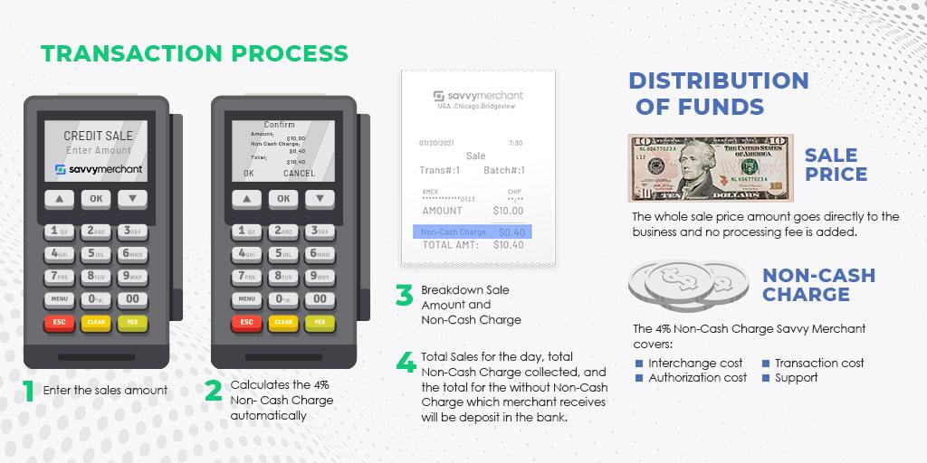 Cashless Discount Transaction Process